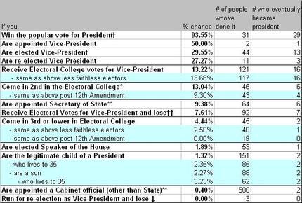 Presidential_chart